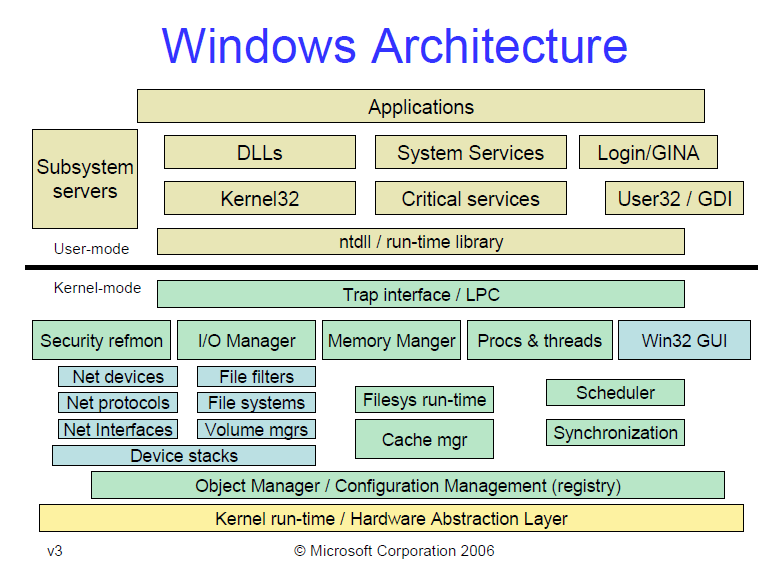 windows_architecture